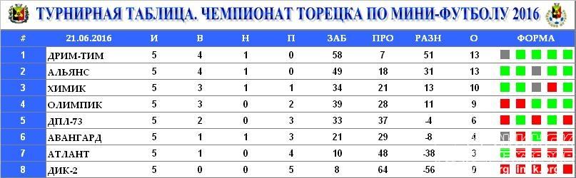 свинины турнирная таблица чемпионата россии по мини футболу Звука Участники