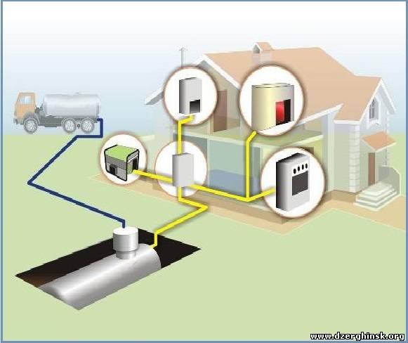 Для... предоставляет возможность обустроить систему автономной газификации для любого объекта, начиная от выбора...